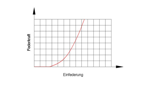 ressort non linéaire
