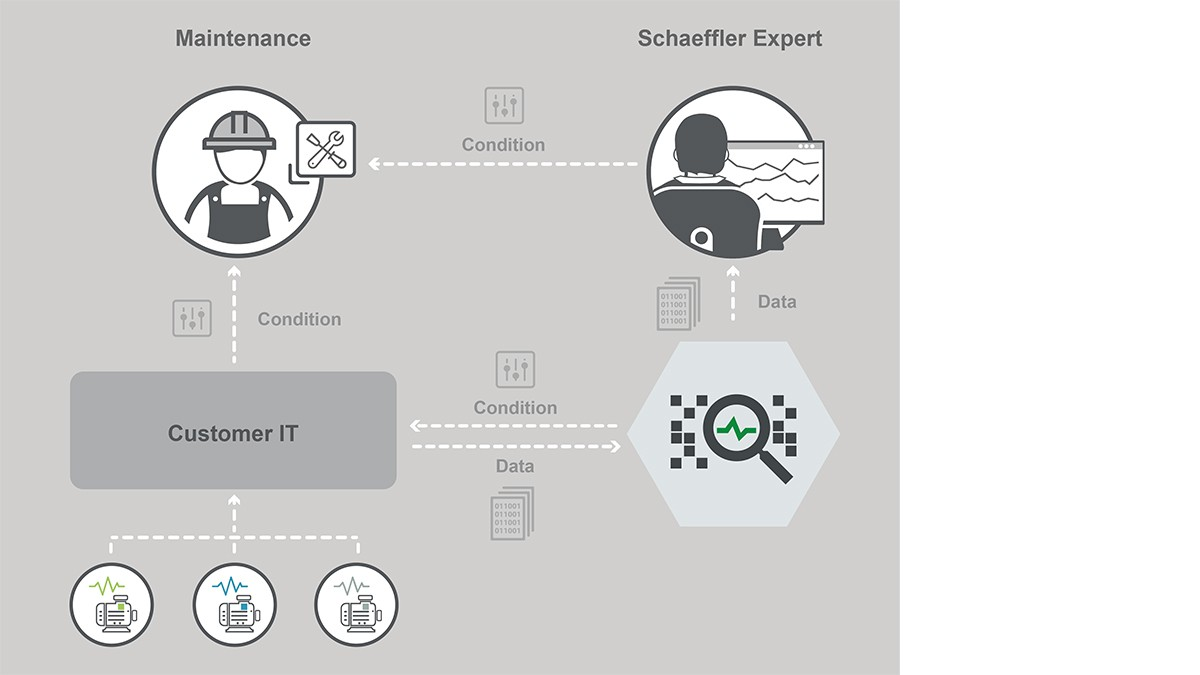 Le service numérique peut facilement être intégré dans une plateforme loT existante via une interface REST API.