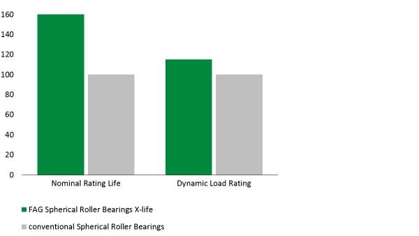 Schéma: roulement à rotule sur deux rangées de rouleaux E1 de qualité X-life