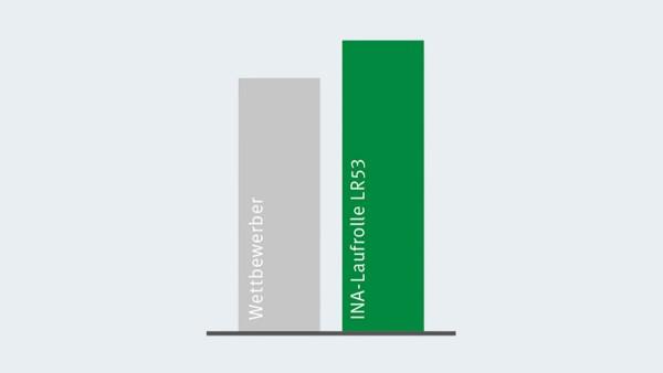Comparaison des charges dynamiques des galets X-life à celles de leur concurrent le plus proche.