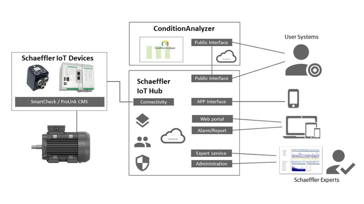 Des composants intelligents au Cloud: Schaeffler propose une infrastructure informatique performante et évolutive. L'architecture flexible et ouverte du système permet un accès simple, pratique et extensible aux services numériques de Schaeffler. Des interfaces faciles à configurer transmettent automatiquement les informations aux systèmes client et permettent d'accéder à l'expertise de Schaeffler.