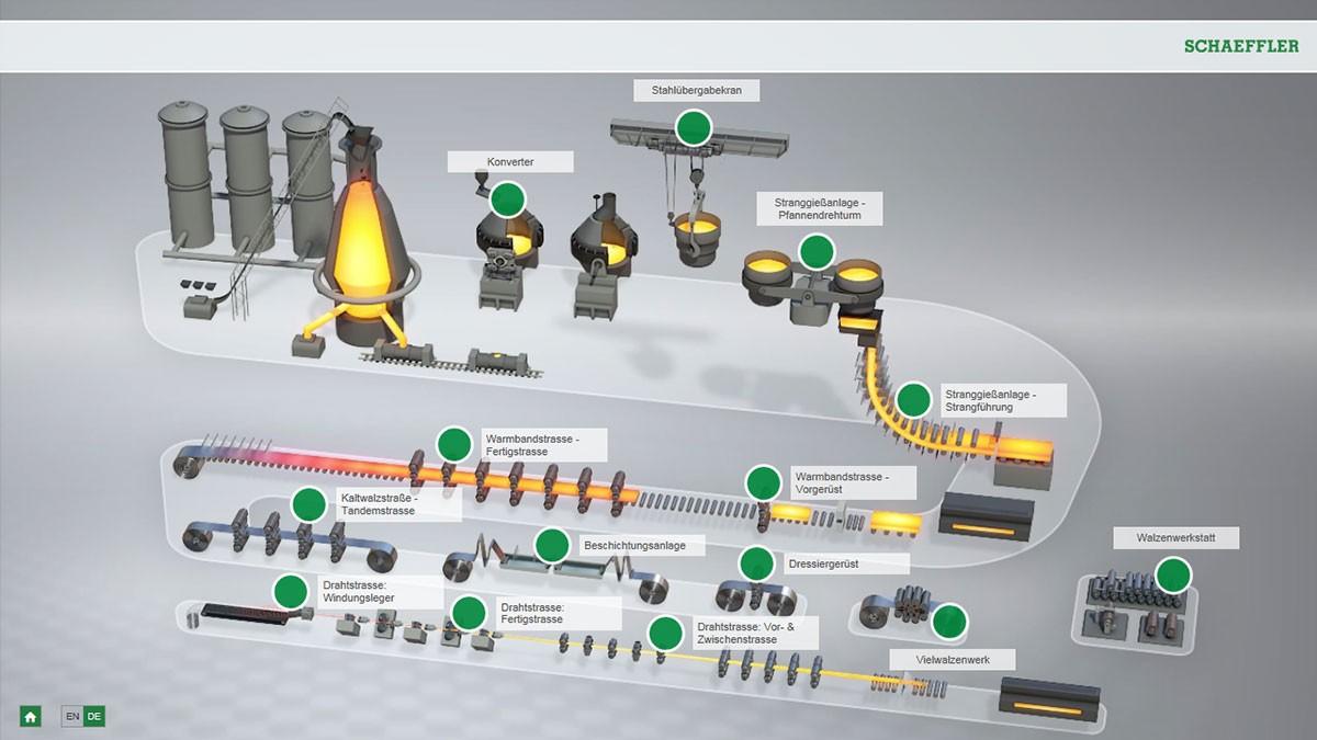 Animation interactive sur la sidérurgie