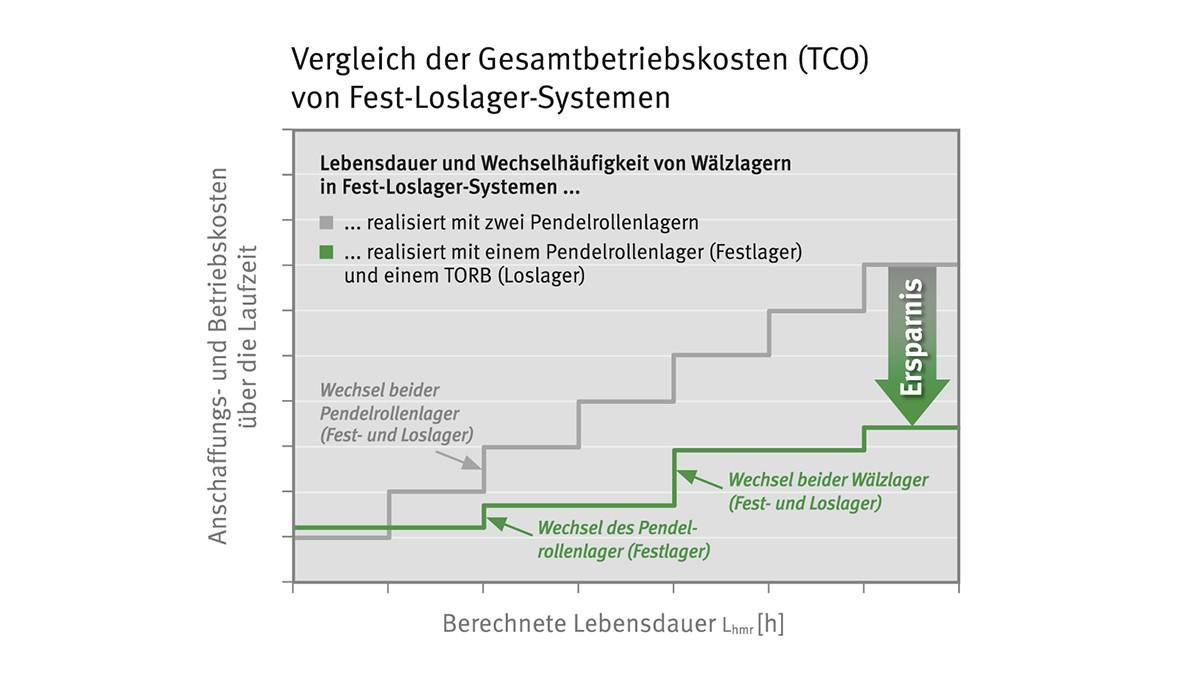 Représentation graphique du coût des pièces de rechange d'une combinaison palier fixe/palier libre avec TORB par rapport à une solution classique.